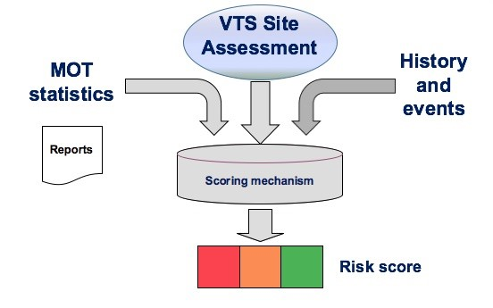 VTS Site Assessment